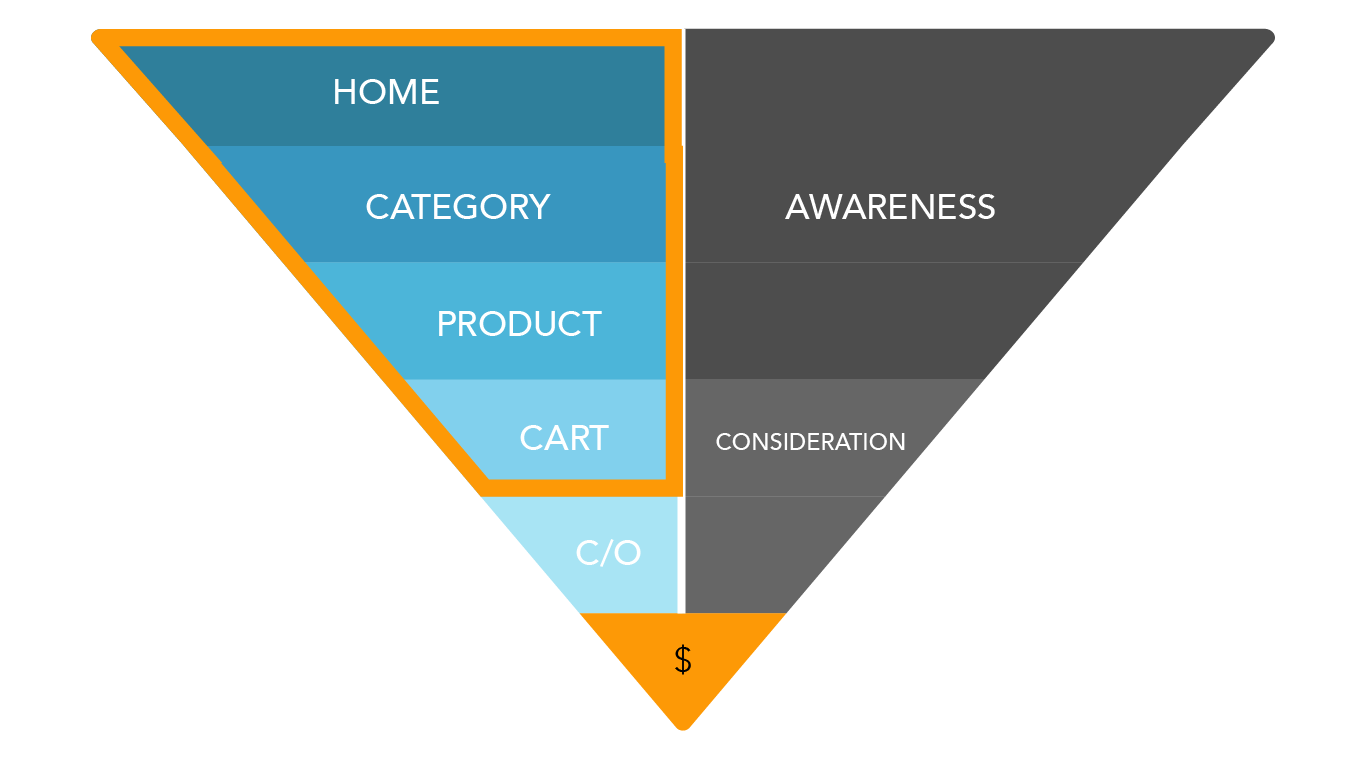 buyer journey checkout flow funnel