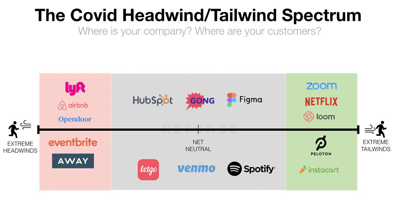 reforge_covid_headwind_tailwind