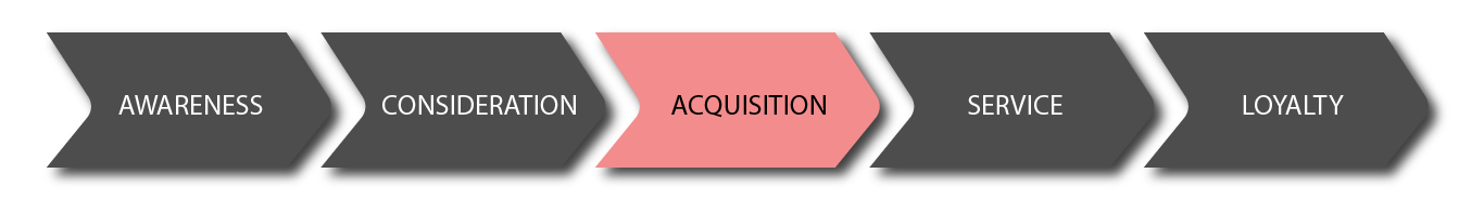HOTEL CUSTOMER JOURNEY acquisition