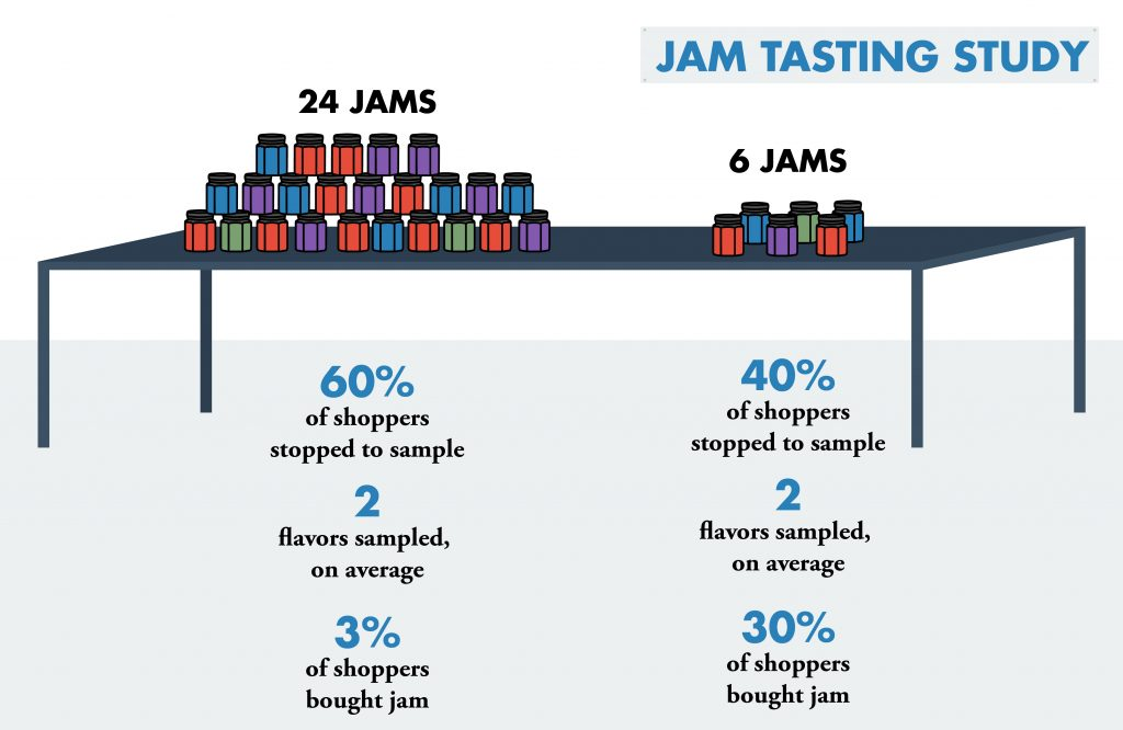 paradox-choice-jam-study-infographic-cartstack