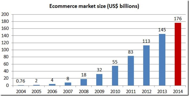 Using Ecommerce Trends of 2014 to Improve Your Business
