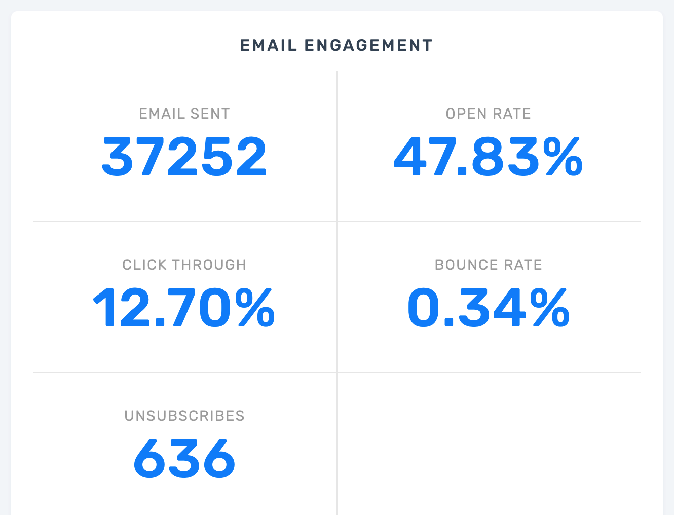 email deliverability cartstack open clickthrough rates
